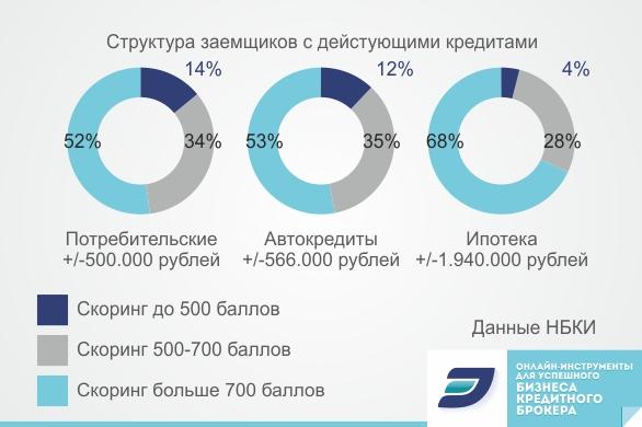 структура заемщиков с действующими кредитами
